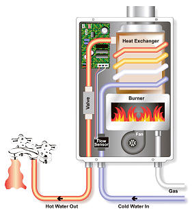 Tankless water heater nice for Earth and you